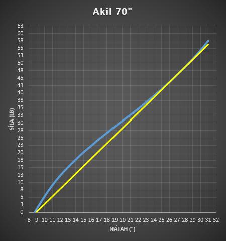 Akil 70