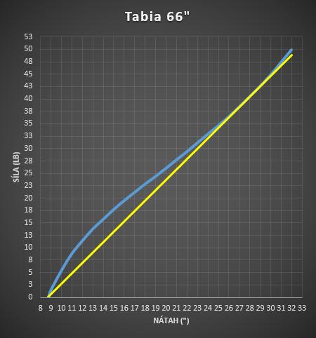 Tabia 66
